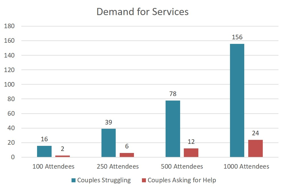 demand-for-services-by-struggling-couples