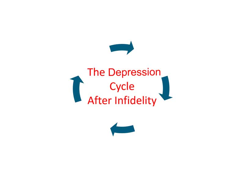 The Depression Cycle After Infidelity - Connected Marriage