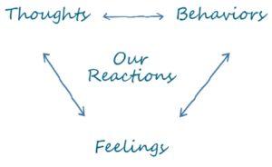 thoughts feelings behaviors